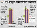 ICC क्रिकेट कमेटी ने इसे जारी रखने का फैसला किया; DRS के नियम में 3 बदलाव, विकेट जोन बढ़ने से बल्लेबाजों को होगी दिक्कत|क्रिकेट,Cricket - Dainik Bhaskar