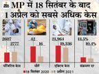 एक दिन में रिकॉर्ड 2,777 नए मरीज मिले, यह बीते 6 महीने में सबसे ज्यादा; इंदौर 4576 एक्टिव केस के साथ टॉप पर, दूसरे नंबर पर भोपाल|मध्य प्रदेश,Madhya Pradesh - Dainik Bhaskar