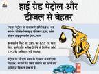 BS-6 ग्रेड पेट्रोल से ज्यादा स्वच्छ ऑटो LPG, 52% कम निकलता है कार्बन मोनोऑक्साइड: स्टडी|बिजनेस,Business - Dainik Bhaskar