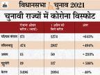 PM से लेकर CM तक की रैलियों में कोविड प्रोटोकाल की धज्जियां उड़ीं, केरल छोड़ सभी राज्यों में नए केस कई गुना बढ़े, टीकाकरण 41% घटा|चुनाव 2021,Election 2021 - Money Bhaskar