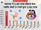 24 घंटे में 92 हजार से ज्यादा नए केस मिले, इनमें 49,447 सिर्फ महाराष्ट्र में, मुंबई में 9 हजार मामले|देश,National - Dainik Bhaskar