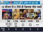 रोहित और धोनी के नाम 13 में से 8 खिताब; लीग के टॉप स्कोरर विराट अब भी खाली हाथ|IPL 2021,IPL 2021 - Dainik Bhaskar