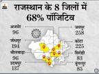 जयपुर और कोटा में सबसे ज्यादा 200 के पार संक्रमित; जोधपुर, उदयपुर में 100 से ज्यादा पॉजिटिव, राज्य में 24 घंटे में 1729 केस|जयपुर,Jaipur - Dainik Bhaskar
