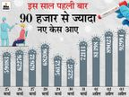 महाराष्ट्र में एक दिन में रिकॉर्ड 57 हजार नए केस मिले, 222 की मौत; मुंबई में भी पहली बार 11 हजार से ज्यादा मामले|देश,National - Dainik Bhaskar