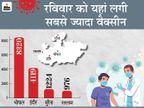 छूट मिलने के कारण भोपाल में सबसे ज्यादा लोगों ने लगवाया टीका; इंदौर दूसरे नंबर पर रहा, 30 जिलों में जीरो|मध्य प्रदेश,Madhya Pradesh - Dainik Bhaskar