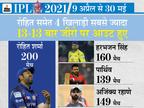 रोहित 200 मैच में 13 बार शून्य पर आउट हुए; 13 खिलाड़ी 10 या इससे ज्यादा बार जीरो पर पवेलियन लौटे, इनमें सिर्फ 1 विदेशी|IPL 2021,IPL 2021 - Dainik Bhaskar