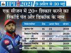ऋषभ IPL के एक सीजन में सबसे ज्यादा 24 शिकार करने वाले विकेटकीपर, धोनी समेत कोई भारतीय आसपास नहीं|IPL 2021,IPL 2021 - Dainik Bhaskar