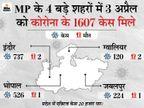 महाराष्ट्र के बाद अब छत्तीसगढ़ की सीमा सील, जबलपुर सांसद राकेश सिंह कोरोना पॉजिटिव; शिवराज बोले- जहां जरूरत पड़ी, वहां लॉकडाउन लगाया जाएगा|मध्य प्रदेश,Madhya Pradesh - Dainik Bhaskar