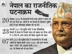 मुख्य विपक्षी दल नेपाली कांग्रेस PM ओली के खिलाफ अविश्वास प्रस्ताव लाएगी, प्रचंड के समर्थन से सरकार बनाने की कर रही तैयारी|विदेश,International - Dainik Bhaskar