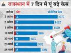 संक्रमण की रफ्तार चार हफ्ते में दोगुना बढ़ी; 15 दिन बढ़ सकती है सख्ती, फिर से बंद हो सकते हैं जिम-रेस्टोरेंट्स|जयपुर,Jaipur - Dainik Bhaskar