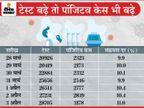 रिकॉर्ड 3178 नए केस मिले, 11 मौतें; संक्रमण दर 11% ज्यादा हुई, 50 फीसदी केस इंदौर, भोपाल, जबलपुर और ग्वालियर में मिल रहे|मध्य प्रदेश,Madhya Pradesh - Money Bhaskar