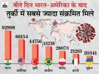 पिछले 24 घंटे में 5.39 लाख नए केस, 8 हजार से ज्यादा मौतें; अब रोजाना सबसे ज्यादा संक्रमित भारत में मिल रहे|विदेश,International - Dainik Bhaskar