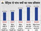 2020 में 80.59 प्रतिशत सफलता के प्रतिशत को रोक नहीं सका कोरोना, इसबार भी 78.17% पास|बिहार,Bihar - Dainik Bhaskar
