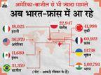 बीते दिन 5.26 लाख केस आए; भारत-फ्रांस में सबसे ज्यादा संक्रमित मिले, अमेरिका-ब्राजील में नए मामलों में गिरावट|विदेश,International - Dainik Bhaskar