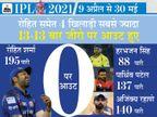 बिना खाता खोले आउट होने में रोहित, रहाणे सहित 4 भारतीय सबसे आगे, विदेशियों में मैक्सवेल के नाम सबसे ज्यादा जीरो|IPL 2021,IPL 2021 - Dainik Bhaskar