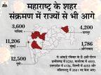 दुनिया में सबसे बड़ा हॉटस्पॉट बना महाराष्ट्र, एक दिन में रिकॉर्ड 57,074 नए केस; यह देश के बाकी राज्यों में मिले कुल मरीजों से ज्यादा|महाराष्ट्र,Maharashtra - Dainik Bhaskar