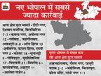 मास्क नहीं लगाने पर 4 हजार से ज्यादा लोगों से अब तक 4.25 लाख रुपए जुर्माना लिया जा चुका; एक दिन में सबसे ज्यादा 600 ने कल तोड़े नियम, पुराने शहर में कम निकले लोग|भोपाल,Bhopal - Dainik Bhaskar