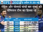 MI की बैटिंग लाइनअप में टॉप-7 बैट्समैन बिग हिटर्स, स्पिनर्स की कमी से टीम को हो सकती है परेशानी|IPL 2021,IPL 2021 - Dainik Bhaskar