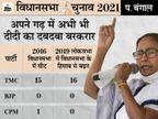 TMC के पास यहां मजबूत काडर भी है और मुस्लिम वोट बैंक भी; BJP दूसरे इलाकों पर कर रही फोकस, यहां उसके स्टार प्रचारक कम ही नजर आए हैं|पश्चिम बंगाल,West Bengal - Dainik Bhaskar