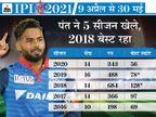 ऋषभ रन के मामले में सहवाग-युवराज का रिकॉर्ड भी तोड़ सकते हैं, विकेटकीपिंग में गिलक्रिस्ट को पीछे छोड़ेंगे|IPL 2021,IPL 2021 - Dainik Bhaskar