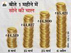 245 रुपए महंगा होकर 45,421 हजार रुपए पर पहुंचा सोना, चांदी 64,546 रुपए हुई|बिजनेस,Business - Money Bhaskar