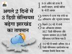 अगले 2 दिनों में 3 डिग्री सेल्सियस बढ़ेगा झारखंड का तापमान, 8 से छाएंगे बादल, हल्की बारिश के भी हैं आसार|रांची,Ranchi - Dainik Bhaskar