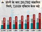 24 घंटे में 3722 केस, 18 मौतें; 7 दिन में 20 हजार से ज्यादा संक्रमित, जनवरी से अब तक 11 गुना बढ़ी संक्रमण दर|मध्य प्रदेश,Madhya Pradesh - Dainik Bhaskar