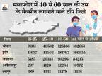 भोपाल-इंदौर में वैक्सीनेशन में पिछड़े सीनियर सिटीजन; 40 से 60 साल की उम्र के लोग सबसे आगे|मध्य प्रदेश,Madhya Pradesh - Dainik Bhaskar