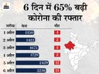 24 घंटे में मिले 2,236 पॉजिटिव केस, 13 लोगों की जान गई; 6 दिन के अंदर रिकवरी रेट 2.08% गिरी|राजस्थान,Rajasthan - Dainik Bhaskar