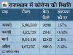 9 दिन में एक्टिव केसों की संख्या दोगुना हुई; पॉजिटिविटी रेट 5.12% पहुंचा, पिछले महीने के मुकाबले 3% ज्यादा|राजस्थान,Rajasthan - Dainik Bhaskar