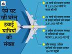 राज्यों के प्रतिबंधों के कारण घरेलू हवाई यात्रियों की संख्या में लगातार तीसरे सप्ताह गिरावट|बिजनेस,Business - Money Bhaskar
