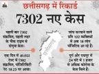 दुर्ग में आज से 14 अप्रैल तक टोटल लॉकडाउन; गरियाबंद महिला कांग्रेस की जिलाध्यक्ष की कोरोना से मौत|रायपुर,Raipur - Dainik Bhaskar
