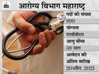 आरोग्य विभाग महाराष्ट्र ने मेडिकल ऑफिसर के 899 पदों पर भर्ती के लिए मांगे आवेदन, 20 अप्रैल तक ऑफलाइन करें अप्लाई|करिअर,Career - Dainik Bhaskar
