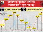 पिछले महीने एक हफ्ते में औसतन 97 मौतें हो रही थीं, अब 5 गुना बढ़ोतरी के साथ आंकड़ा 490 हुआ|देश,National - Dainik Bhaskar