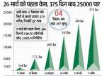 नए 492 मरीज यानी महामारी भयावह रूप में, जिले में 25 हजार से ज्यादा संक्रमित बिलासपुर,Bilaspur - Dainik Bhaskar