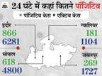 शाजापुर में आज रात से 2 दिन लॉकडाउन; 13 शहरों में भी शनिवार-रविवार की तैयारी, मुरैना में सिविल सर्जन दूसरा टीका लगने के 40 दिन बाद संक्रमित|मध्य प्रदेश,Madhya Pradesh - Dainik Bhaskar