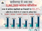 पिछले 6 दिनों में 37 हजार पॉजिटिव, औसतन रोजाना 6 हजार से अधिक मरीज मिल रहे हैं; 24 घंटे में रिकॉर्ड 9,921 नए केस|रायपुर,Raipur - Dainik Bhaskar