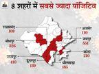 24 घंटे में 2,801 नए संक्रमित, 12 की मौत; हर जिले में अस्पतालों पर मॉनिटरिंग के लिए नोडल अधिकारी नियुक्त|जयपुर,Jaipur - Dainik Bhaskar
