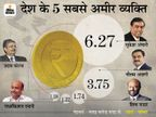 मुकेश अंबानी देश के सबसे अमीर कारोबारी, सायरस पूनावाला और दिलीप संघवी पहली बार टॉप-10 में आए|बिजनेस,Business - Money Bhaskar
