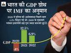 भारत के लिए अच्छी खबर, मिलने लगे हैं आर्थिक गतिविधियों के सामान्य होने के संकेत: IMF|बिजनेस,Business - Money Bhaskar