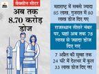 भारत में 24 घंटे में दिए गए 33 लाख वैक्सीन डोज; सबसे ज्यादा महाराष्ट्र में 85 लाख लोगों का वैक्सीनेशन|कोरोना - वैक्सीनेशन,Coronavirus - Dainik Bhaskar