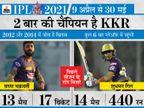 रसेल, नरेन और शाकिब समेत 7 ऑलराउंडर्स की मौजूदगी से टीम मजबूत; स्पिनर्स की फॉर्म और फिटनेस टीम के लिए बन सकती है परेशानी|IPL 2021,IPL 2021 - Dainik Bhaskar