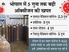 मध्य प्रदेश सरकार-भिलाई स्टील प्लांट के बीच करार; हर राेज मिलेगी 60 टन ऑक्सीजन, पहली खेप दो दिन बाद आने की उम्मीद|मध्य प्रदेश,Madhya Pradesh - Dainik Bhaskar