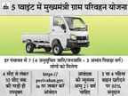 मुख्यमंत्री ग्राम परिवहन योजना का आवेदन अब 23 अप्रैल तक, अंतिम सूची का प्रकाशन 10 मई को|बिहार,Bihar - Dainik Bhaskar