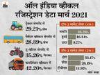 मार्च में गाड़ियों के रजिस्ट्रेशन में 28% की गिरावट, तीन पहिया वाहनों का सबसे बुरा हाल; पैसेंजर गाड़ियों में मारुति का दबदबा बढ़ा|टेक & ऑटो,Tech & Auto - Dainik Bhaskar