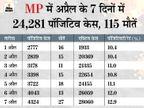 रिकार्ड 4324 नए केस, 6 महीने बाद एक दिन में 27 मौतें; एक्टिव केस 28 हजार के पार, पहली लहर में 21 हजार पार नहीं हुए थे|मध्य प्रदेश,Madhya Pradesh - Dainik Bhaskar