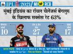 2013 से अपना पहला मैच नहीं जीत सकी रोहित की टीम, तब से 5 बार खिताब जीते; विराट की टीम 3 बार हारी IPL का ओपनिंग मैच|IPL 2021,IPL 2021 - Dainik Bhaskar