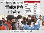 24 घंटे में 1911 संक्रमित; 4 की मौत, पटना में 743 नए मामले, IIT पटना में 21 छात्र कोरोना पॉजिटिव|बिहार,Bihar - Dainik Bhaskar