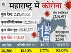 महाराष्ट्र में रेमडेसिविर इंजेक्शन की कमी, ब्लैक मार्केट में 15 हजार तक बिक रहा; सरकार ने अब 1100 रु. कीमत तय की|महाराष्ट्र,Maharashtra - Dainik Bhaskar