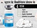 कैसे पहाड़ों पर बसे भूटान ने एक हफ्ते में आधी से ज्यादा आबादी को लगा दी वैक्सीन, इससे क्या सीख सकता है भारत?|ओरिजिनल,DB Original - Dainik Bhaskar